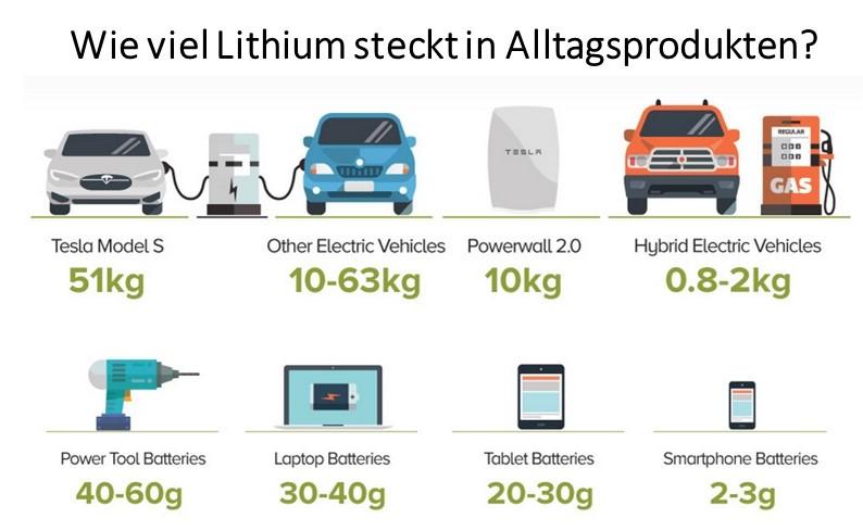 Lithium Produzenten